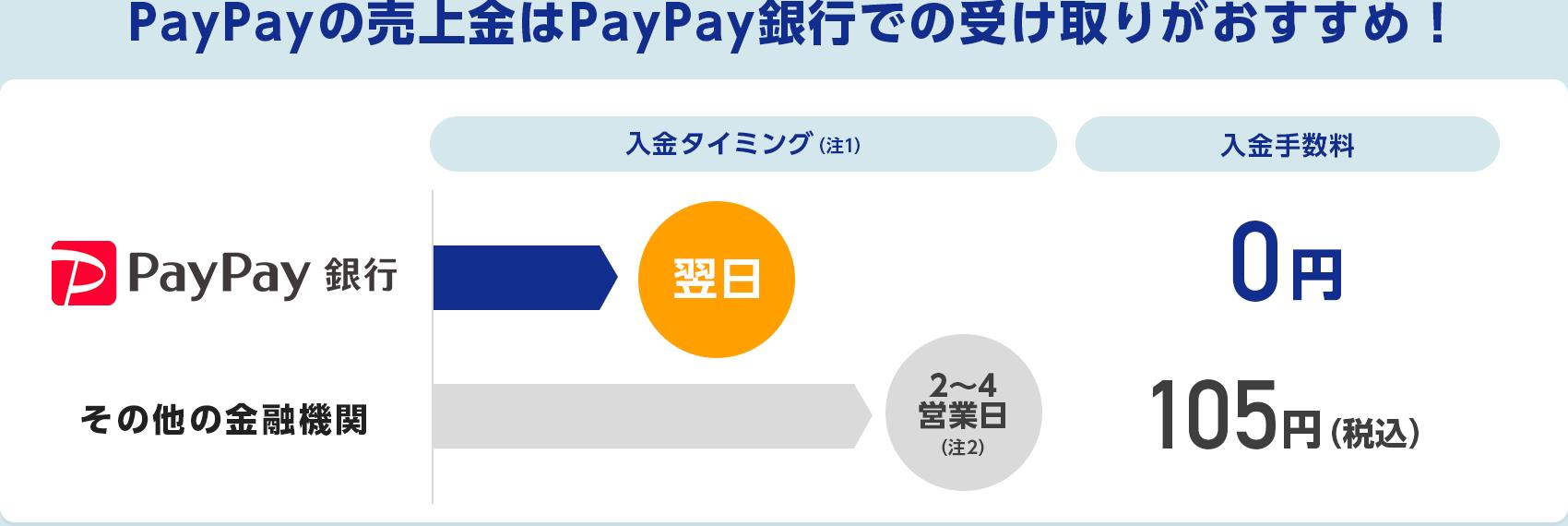 PayPay売上金はジャパンネット銀行での受け取りがおすすめ! 入金タイミング※ ジャパンネット銀行 翌日 その他の金融機関 2から4営業日 入金手数料 ジャパンネット銀行 ずーっと0円 その他の金融機関 0円(2020年7月1日以降は有料)